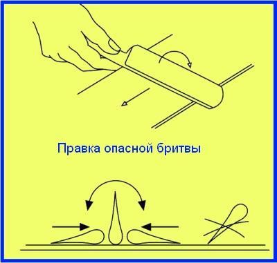 Правка опасной бритвы